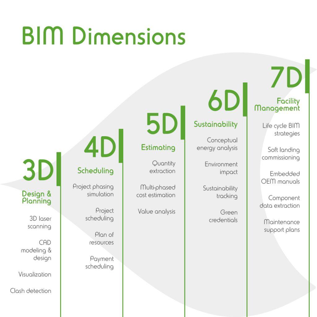 ELEMEC GBC - BIM Dimensions